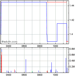 Quadrise Intraday Share Chart Tuesday, 26 May 2015