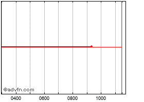 Intraday Shell B chart
