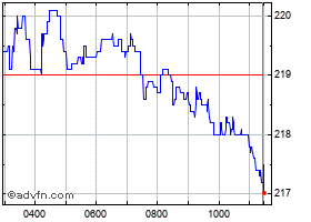 Intraday Sainsbury chart