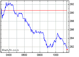 Intraday DS Smith chart