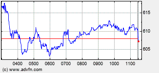 Stand.Chart Intraday Stock Chart