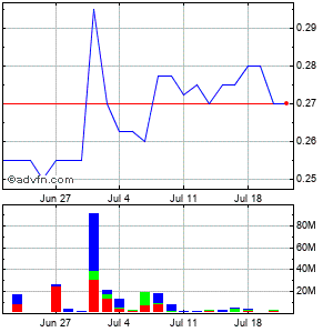 Tower Resources Monthly Share Chart July 2015 to August 2015