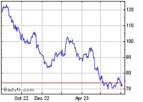 VODAFONE GRP. share price (VOD)