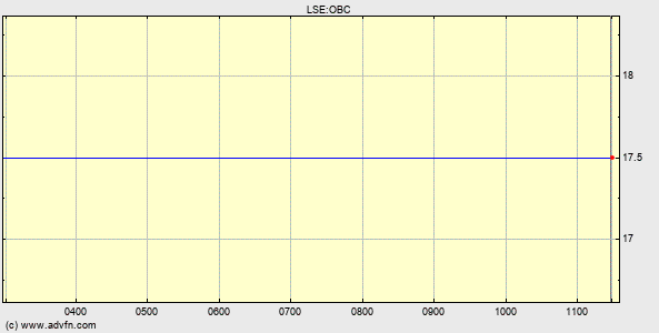 LSE:OBC