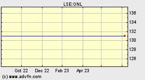 LSE:ONL