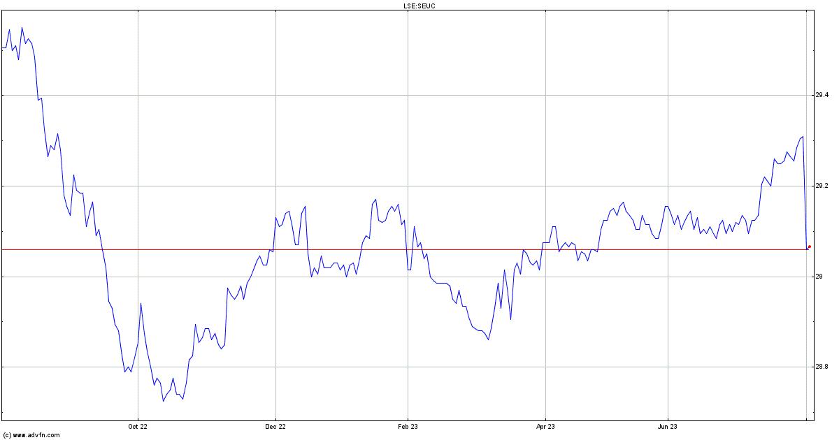London Stock Exchange Ticker Symbols Forex Trading