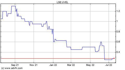 Uvel share price