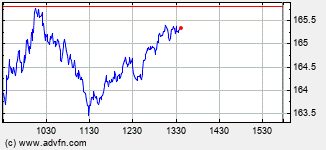 Apple Computer Inc Intraday Stock Chart