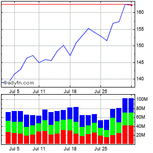 Apple Inc. (mm) Monthly Stock Chart April 2013 to May 2013