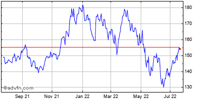 Apple Inc. (mm) Historical Stock Chart March 2014 to March 2015