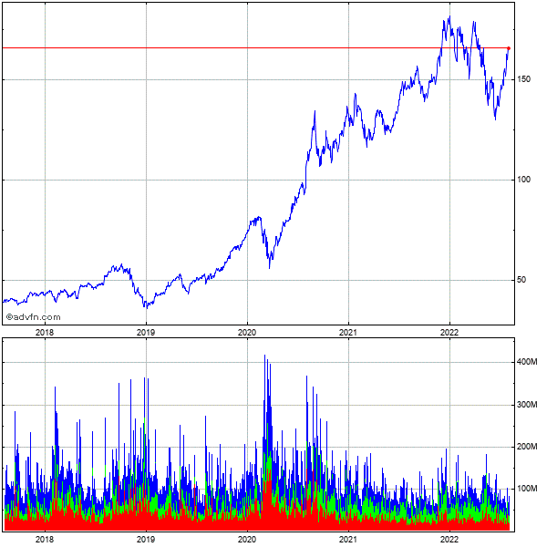 Apple Inc. (mm) 5 Year Historical Stock Chart May 2008 to May 2013