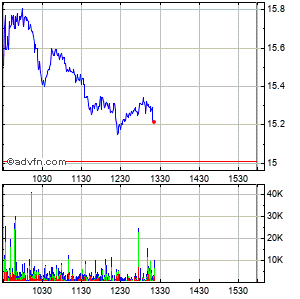 Acadia Pharmaceuticals Inc. (mm) Intraday Stock Chart Wednesday, 22 May 2013