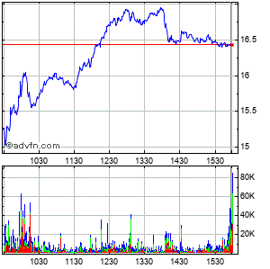 Acadia Pharmaceuticals Inc. (mm) Intraday Stock Chart Wednesday, 04 March 2015