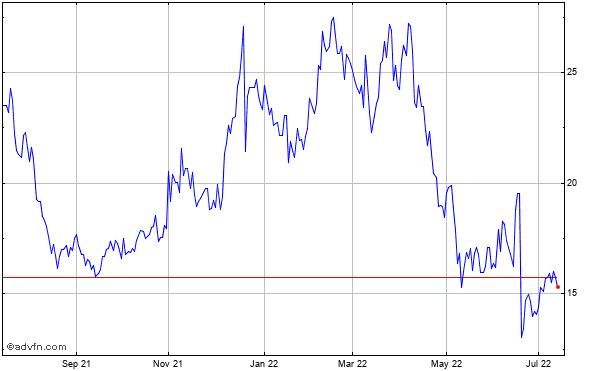 Acadia Pharmaceuticals Inc. (mm) Historical Stock Chart March 2014 to March 2015