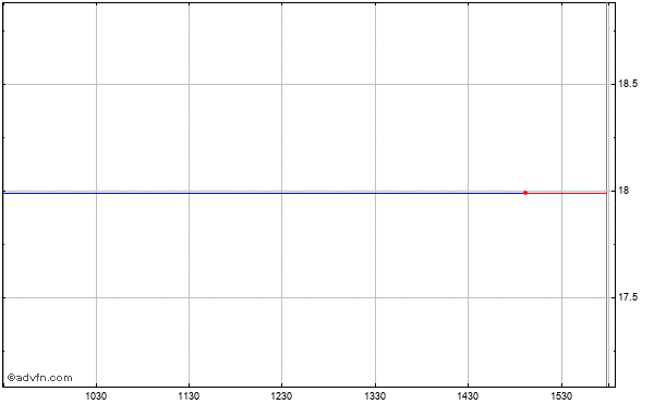 American Capital, Ltd. (mm) Intraday Stock Chart Monday, 22 September 2014