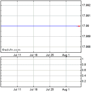 American Capital, Ltd. (mm) Monthly Stock Chart August 2014 to September 2014