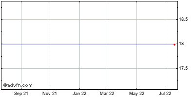 American Capital, Ltd. (mm) Historical Stock Chart June 2014 to June 2015