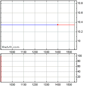 American Cmnty Bancshares in (mm) Intraday Stock Chart Saturday, 29 August 2015