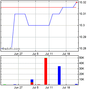 American Cmnty Bancshares in (mm) Monthly Stock Chart July 2015 to August 2015