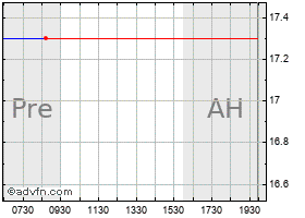 Intraday A C Moore Arts & Crafts (MM) chart