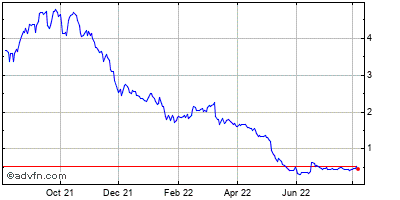 Acorda Therapeutics (mm) Historical Stock Chart May 2012 to May 2013