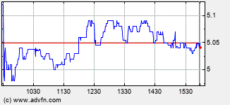 Acacia Research Intraday Stock Chart