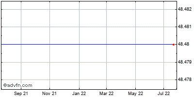 Acxiom (mm) Historical Stock Chart May 2012 to May 2013