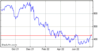 Adobe Systems Incorporated (mm) Historical Stock Chart July 2014 to July 2015