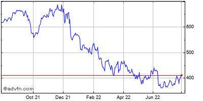 Adobe Systems Incorporated (mm) Historical Stock Chart May 2012 to May 2013