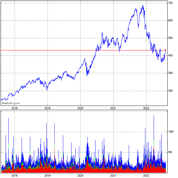 Adobe Systems Incorporated (mm) 5 Year Historical Stock Chart September 2009 to September 2014