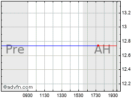 Intraday Adc Telecommunications New (MM) chart