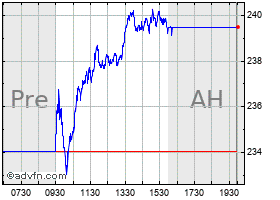 Intraday Automatic Data Processing, Inc. (MM) chart