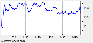 Adaptec Intraday Stock Chart