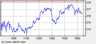 Autodesk Intraday Stock Chart