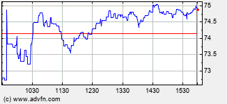 Advanced Energy Intraday Stock Chart