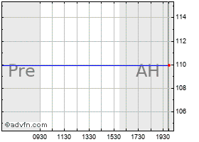 Intraday Aep chart