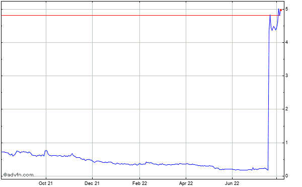 Aeterna Zentaris (mm) Historical Stock Chart May 2012 to May 2013