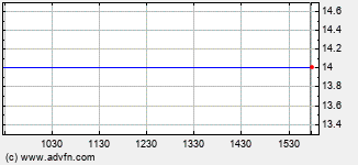 Affymetrix Intraday Stock Chart