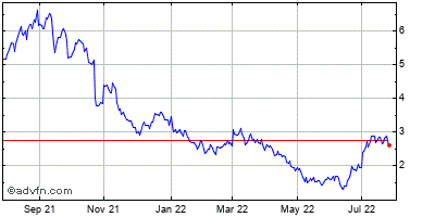 Antigenics Inc. (mm) Historical Stock Chart October 2013 to October 2014
