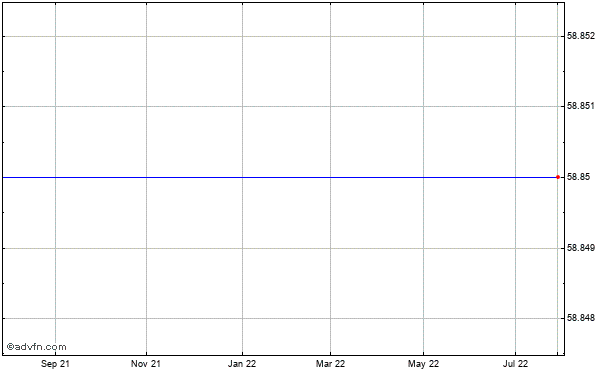 Argo Grp. International Holdings Ltd. (mm) Historical Stock Chart May 2012 to May 2013