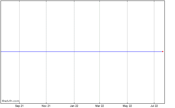 Argo Grp. International Holdings Ltd. (mm) Historical Stock Chart August 2013 to August 2014