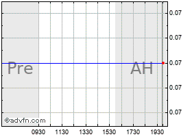 Intraday Atherogenics chart