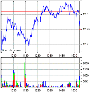 American Capital Agency (mm) Intraday Stock Chart Monday, 06 July 2015
