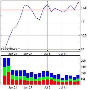 American Capital Agency (mm) Monthly Stock Chart June 2015 to July 2015