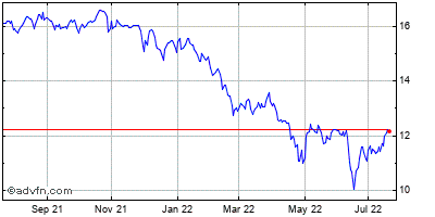 American Capital Agency (mm) Historical Stock Chart January 2014 to January 2015