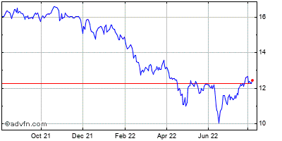 American Capital Agency (mm) Historical Stock Chart July 2014 to July 2015