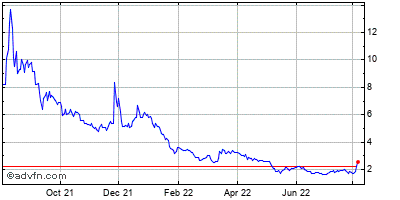 Allied Healthcare Products (mm) Historical Stock Chart May 2012 to May 2013
