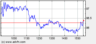 Akamai Technologies Intraday Stock Chart