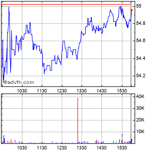 Altera (mm) Intraday Stock Chart Wednesday, 22 May 2013