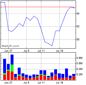 Altera (mm) Monthly Stock Chart April 2013 to May 2013